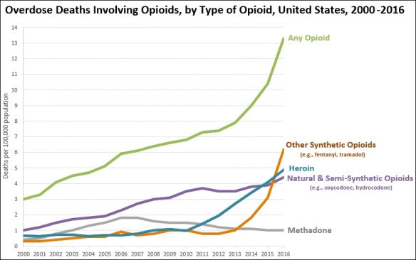 Timeline._Overdose_deaths_involving_opioids,_United_States.jpg